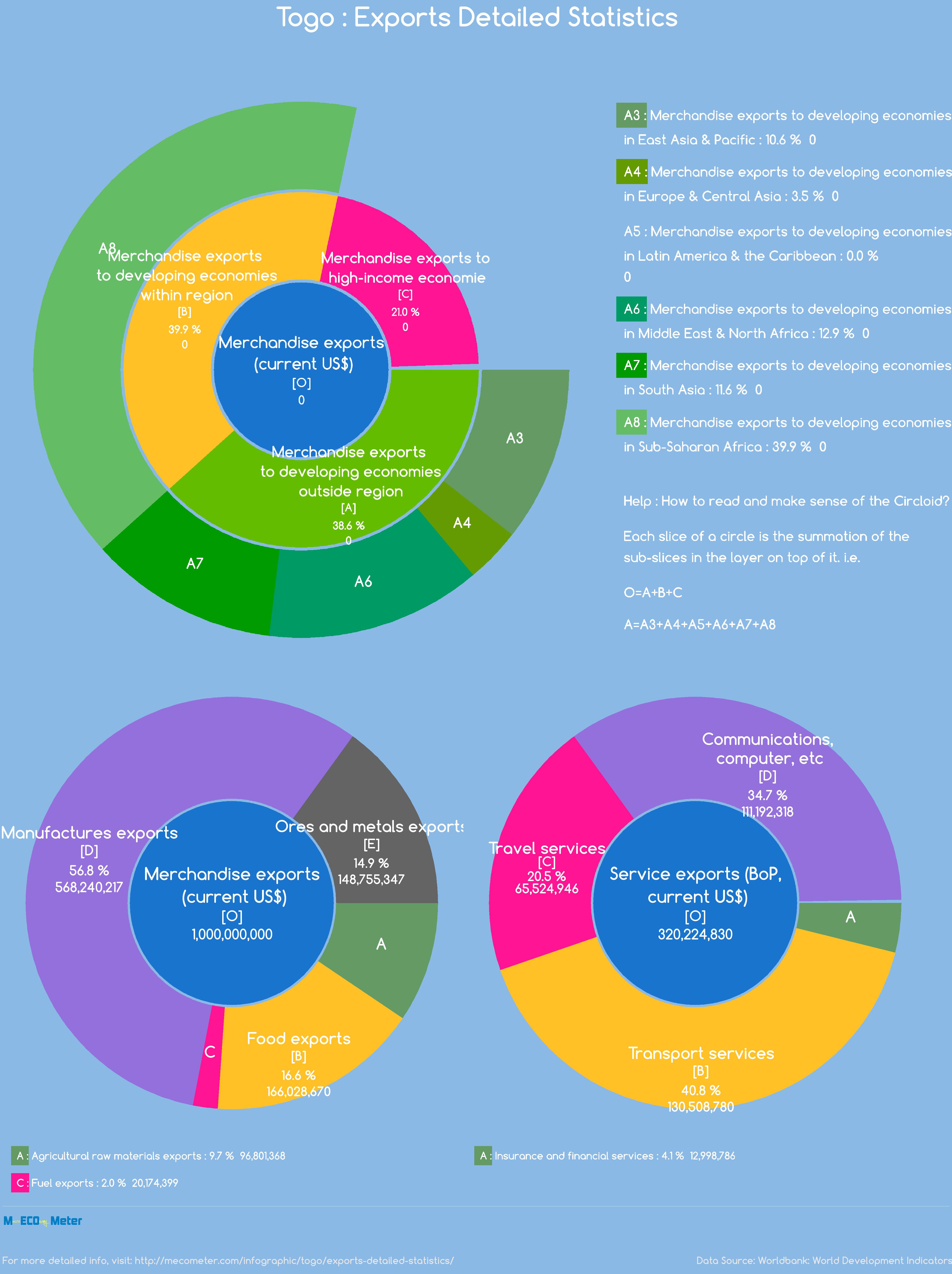 Togo : Exports Detailed Statistics
