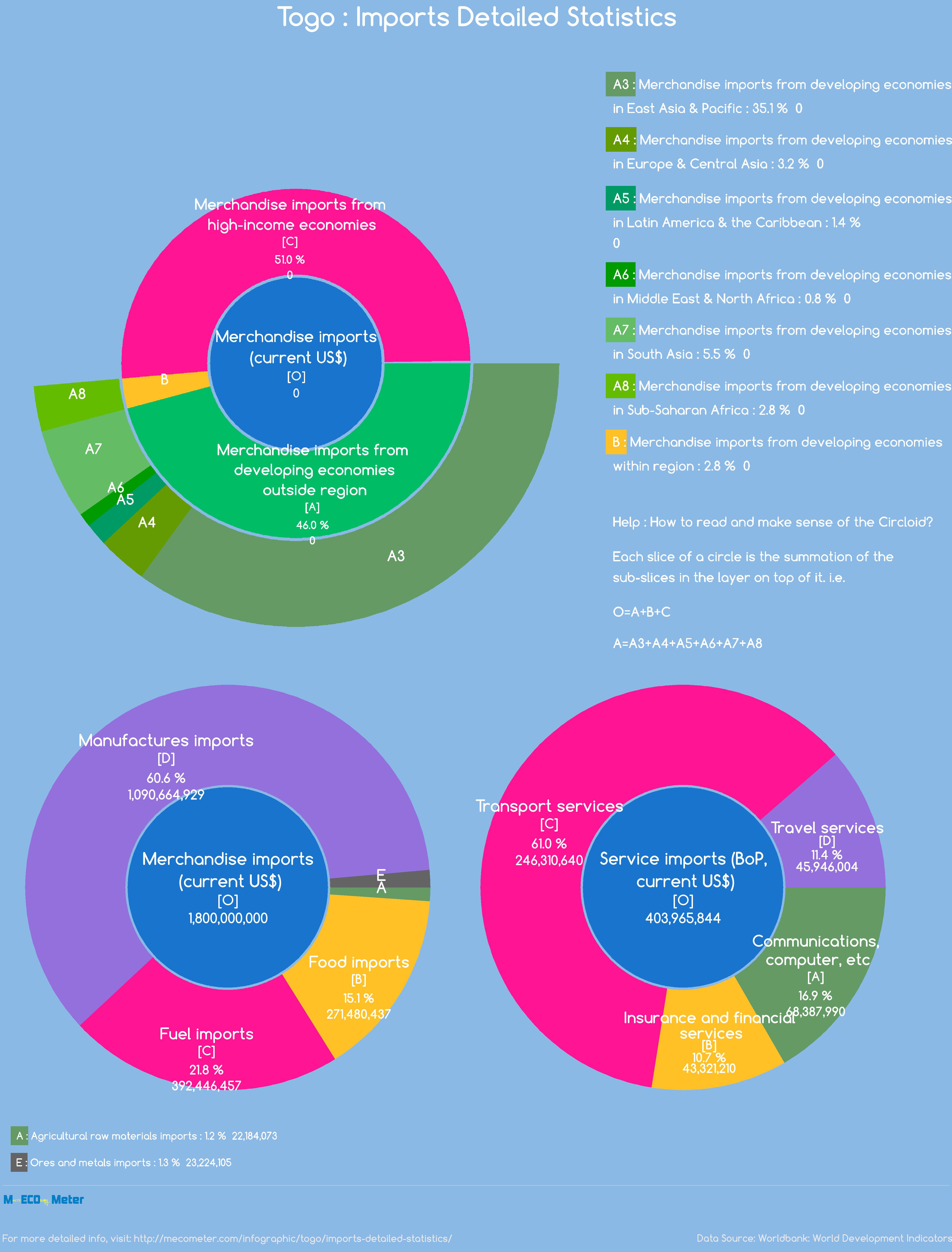 Togo : Imports Detailed Statistics