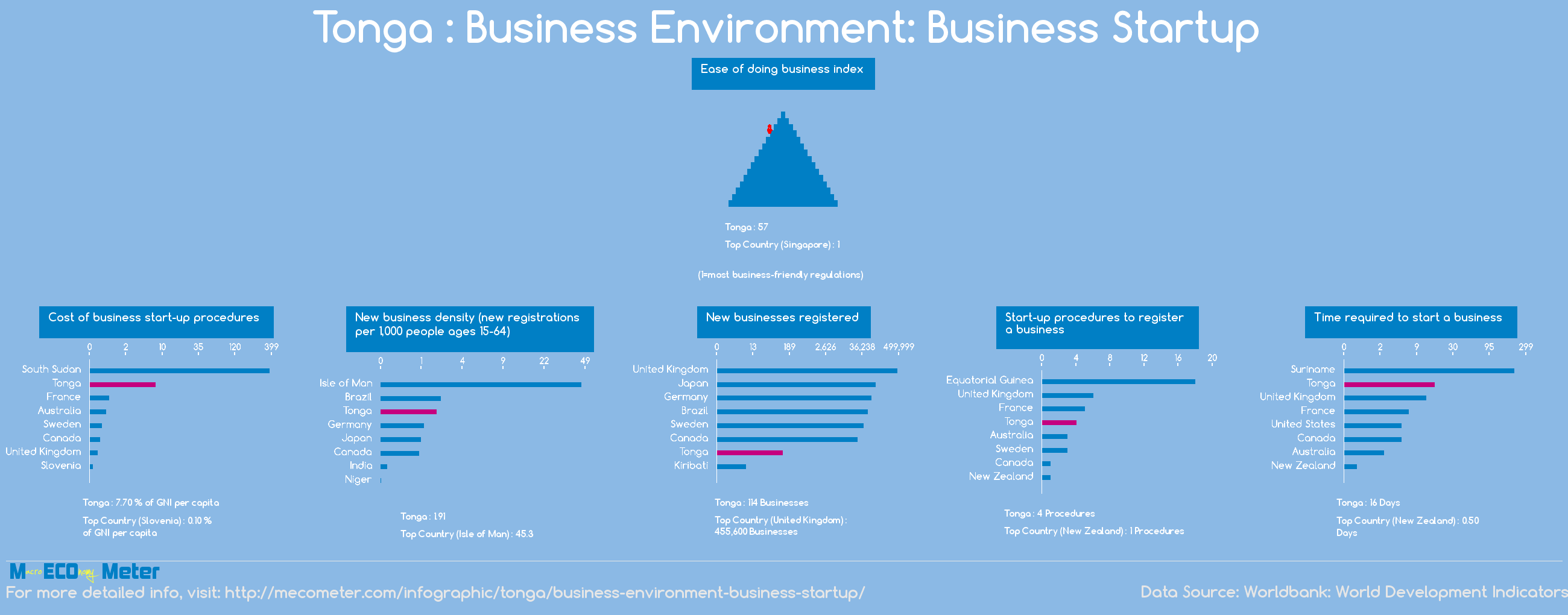 Tonga : Business Environment: Business Startup