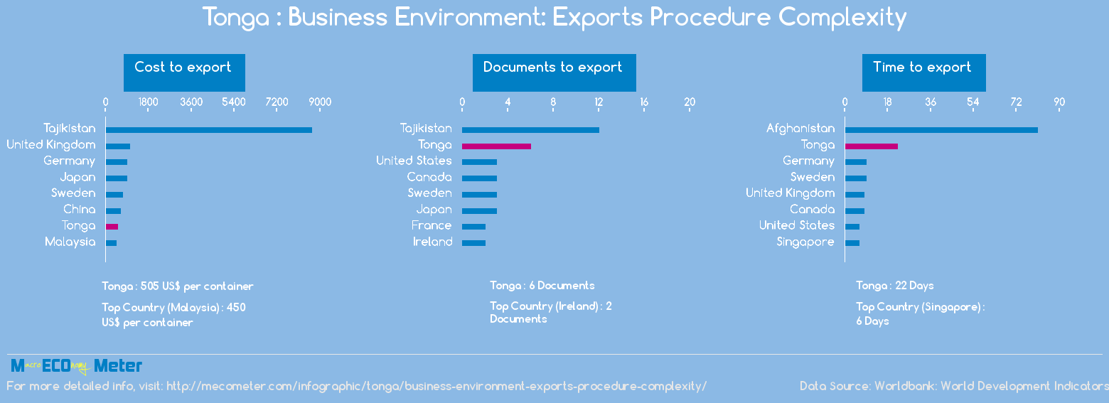 Tonga : Business Environment: Exports Procedure Complexity
