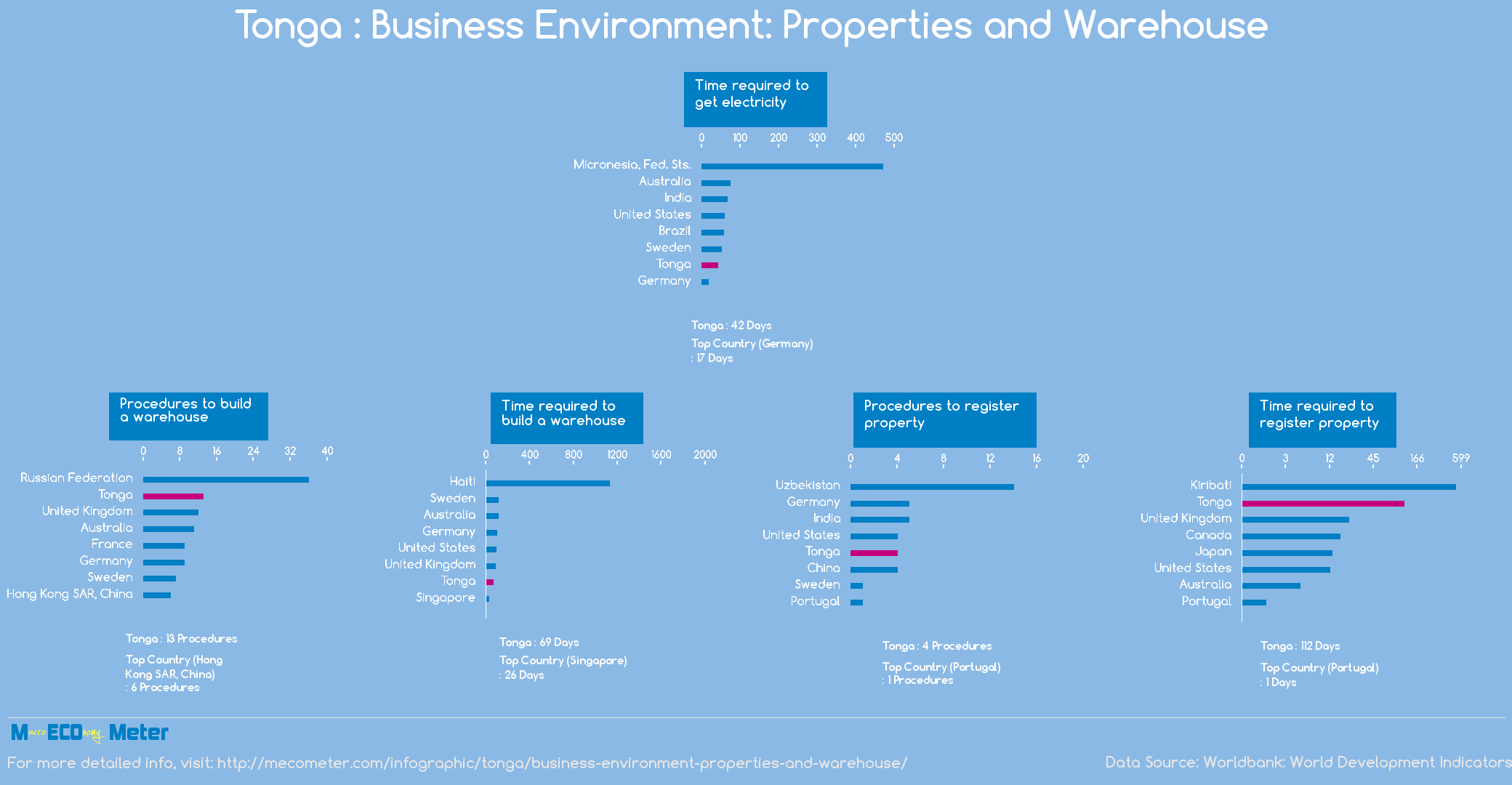 Tonga : Business Environment: Properties and Warehouse