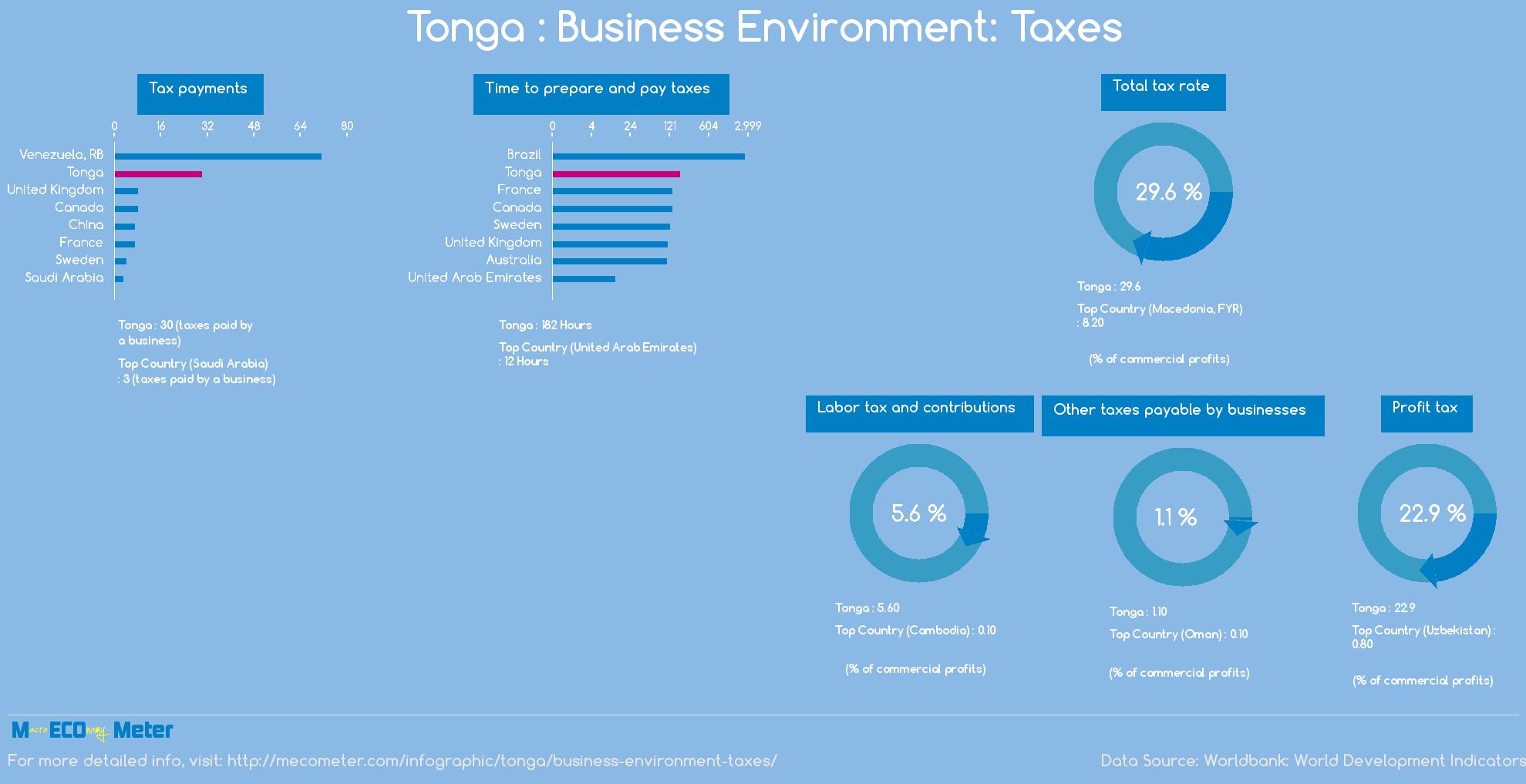 Tonga : Business Environment: Taxes