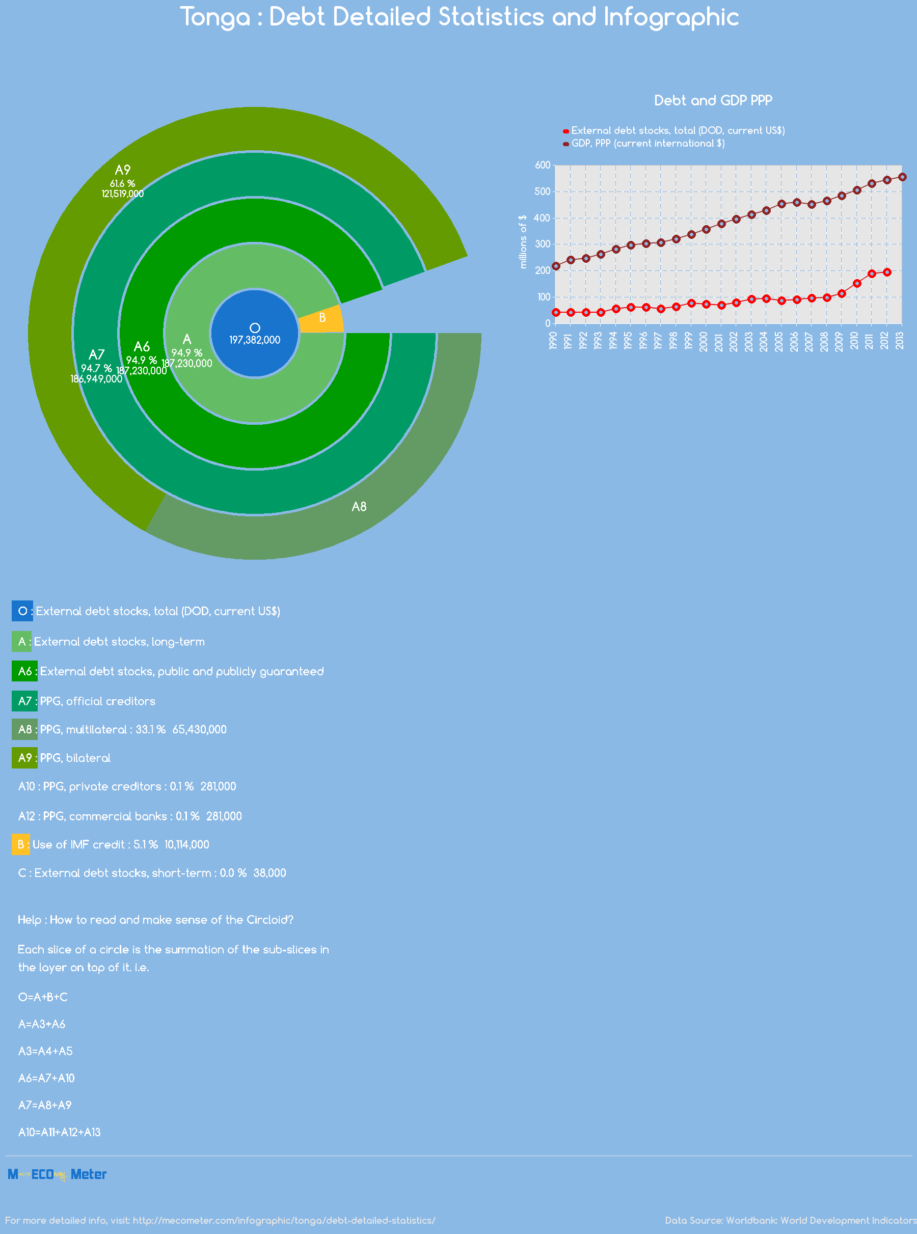 Tonga : Debt Detailed Statistics and Infographic