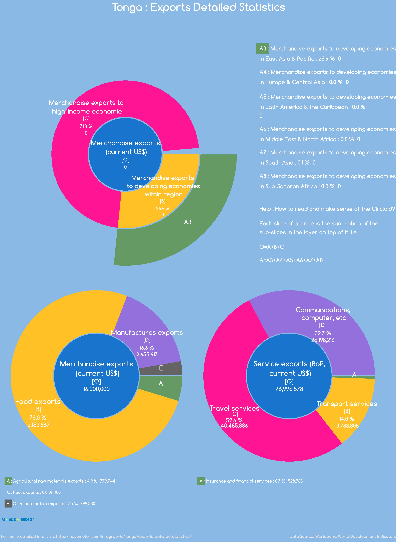 Tonga : Exports Detailed Statistics