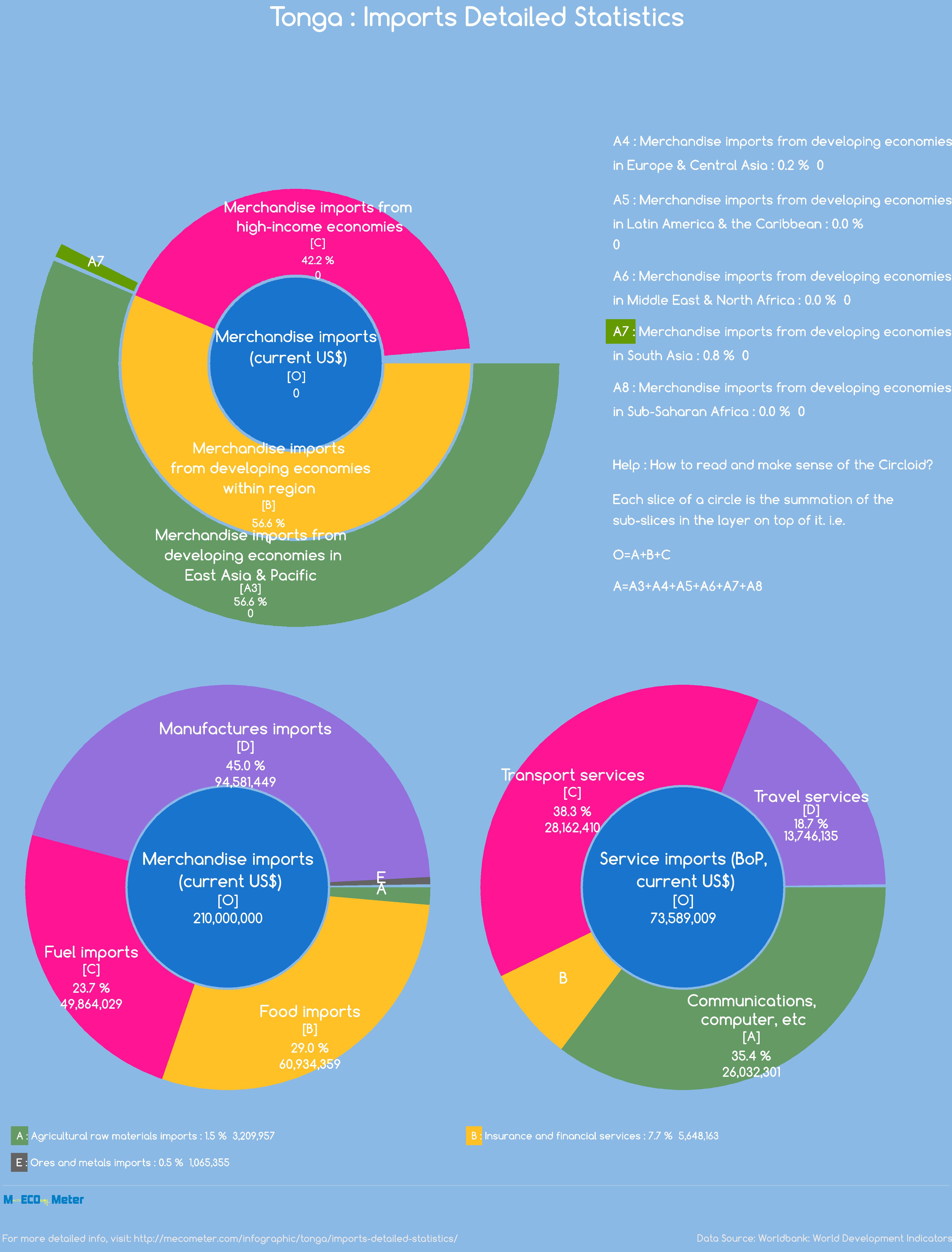 Tonga : Imports Detailed Statistics