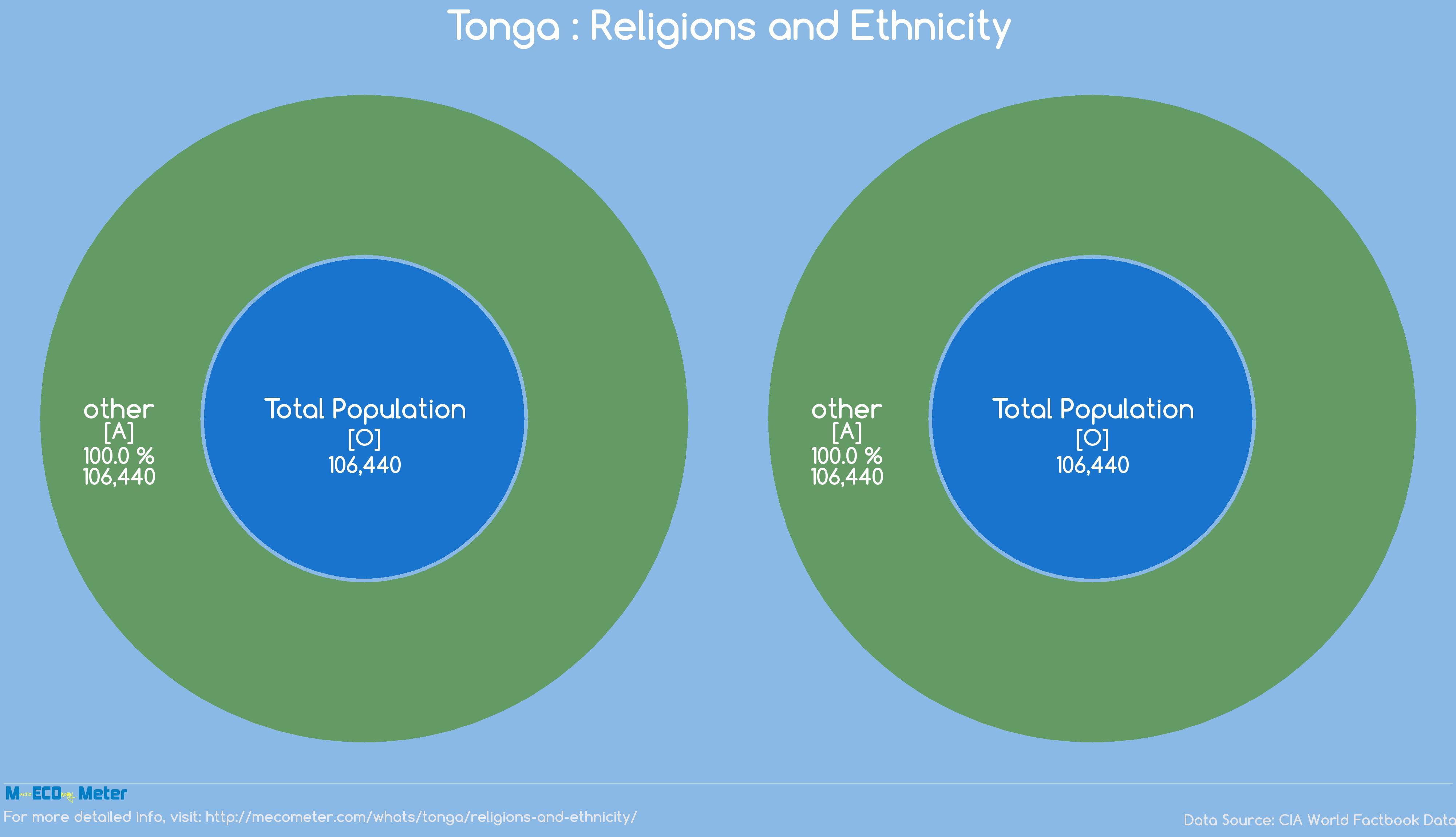 Tonga : Religions and Ethnicity