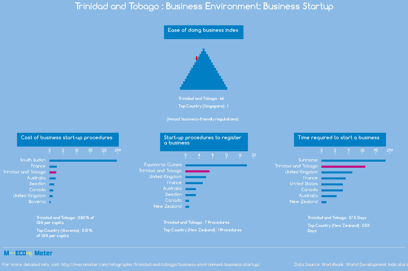 Trinidad and Tobago : Business Environment: Business Startup