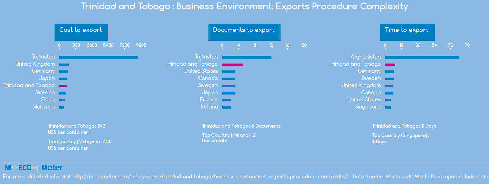 Trinidad and Tobago : Business Environment: Exports Procedure Complexity