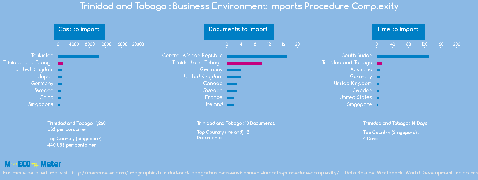 Trinidad and Tobago : Business Environment: Imports Procedure Complexity