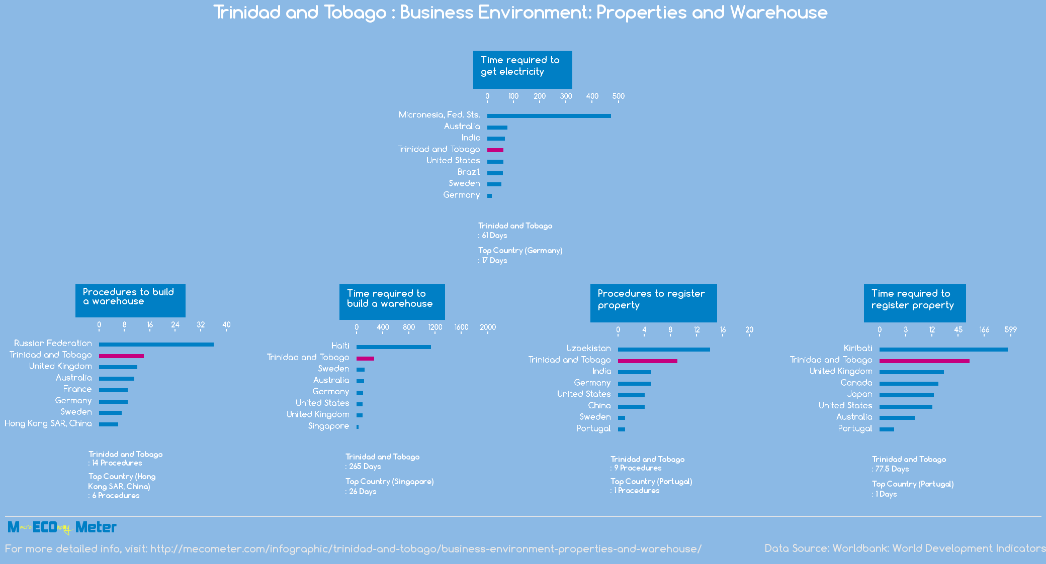 Trinidad and Tobago : Business Environment: Properties and Warehouse