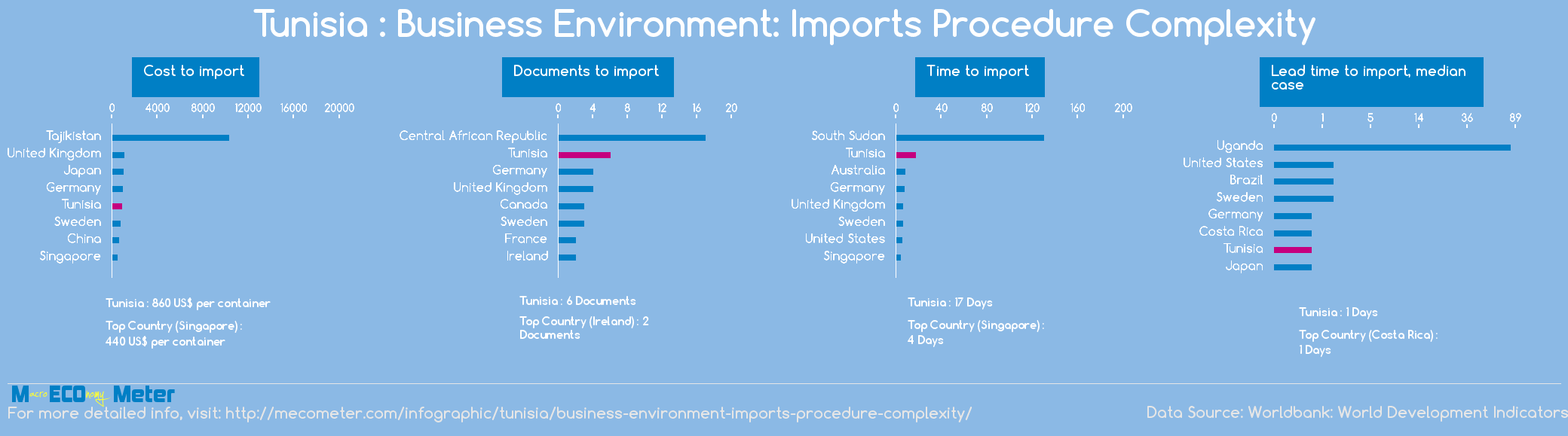 Tunisia : Business Environment: Imports Procedure Complexity