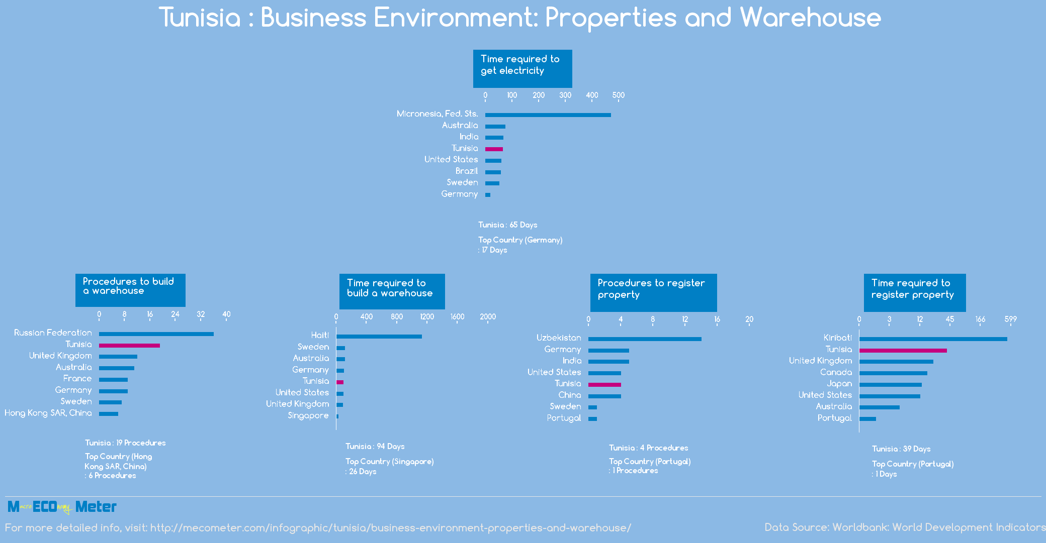 Tunisia : Business Environment: Properties and Warehouse