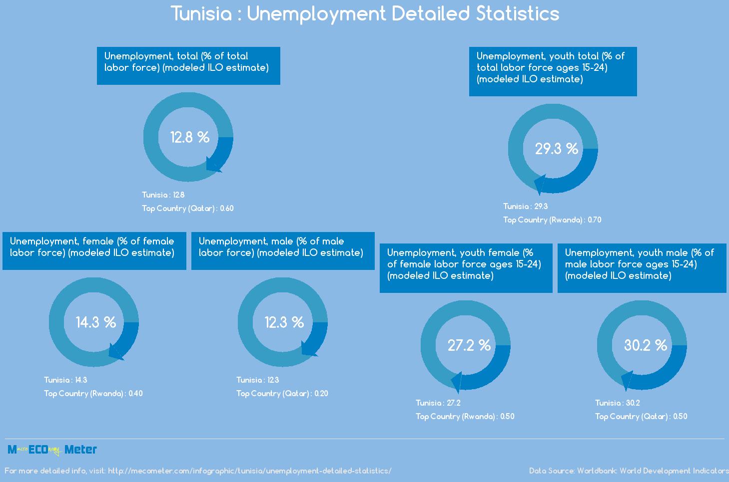 Tunisia : Unemployment Detailed Statistics
