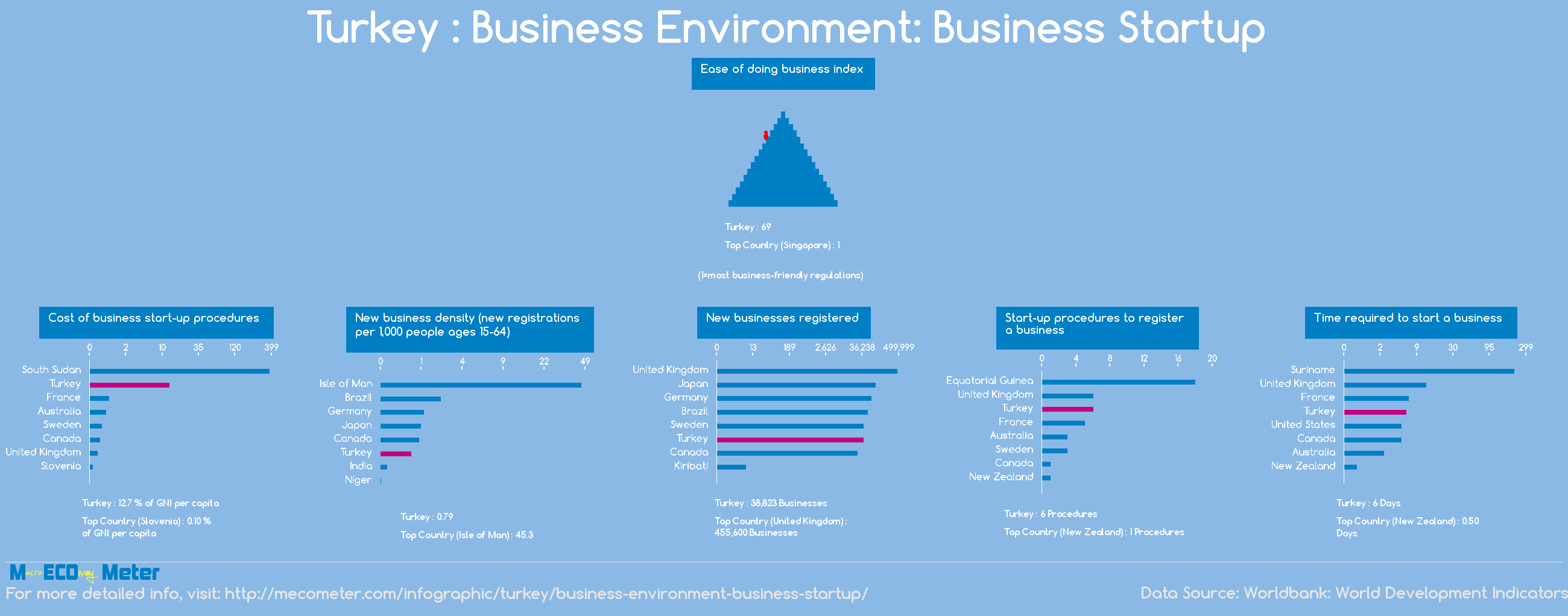 Turkey : Business Environment: Business Startup
