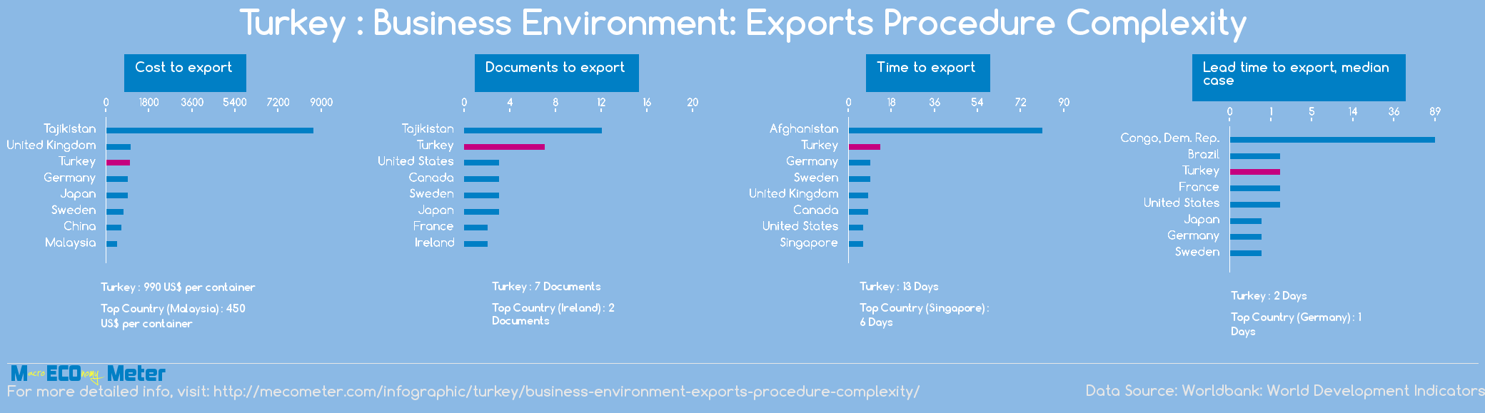 Turkey : Business Environment: Exports Procedure Complexity