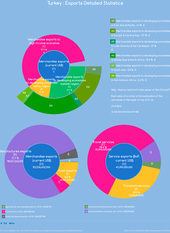 Turkey : Exports Detailed Statistics