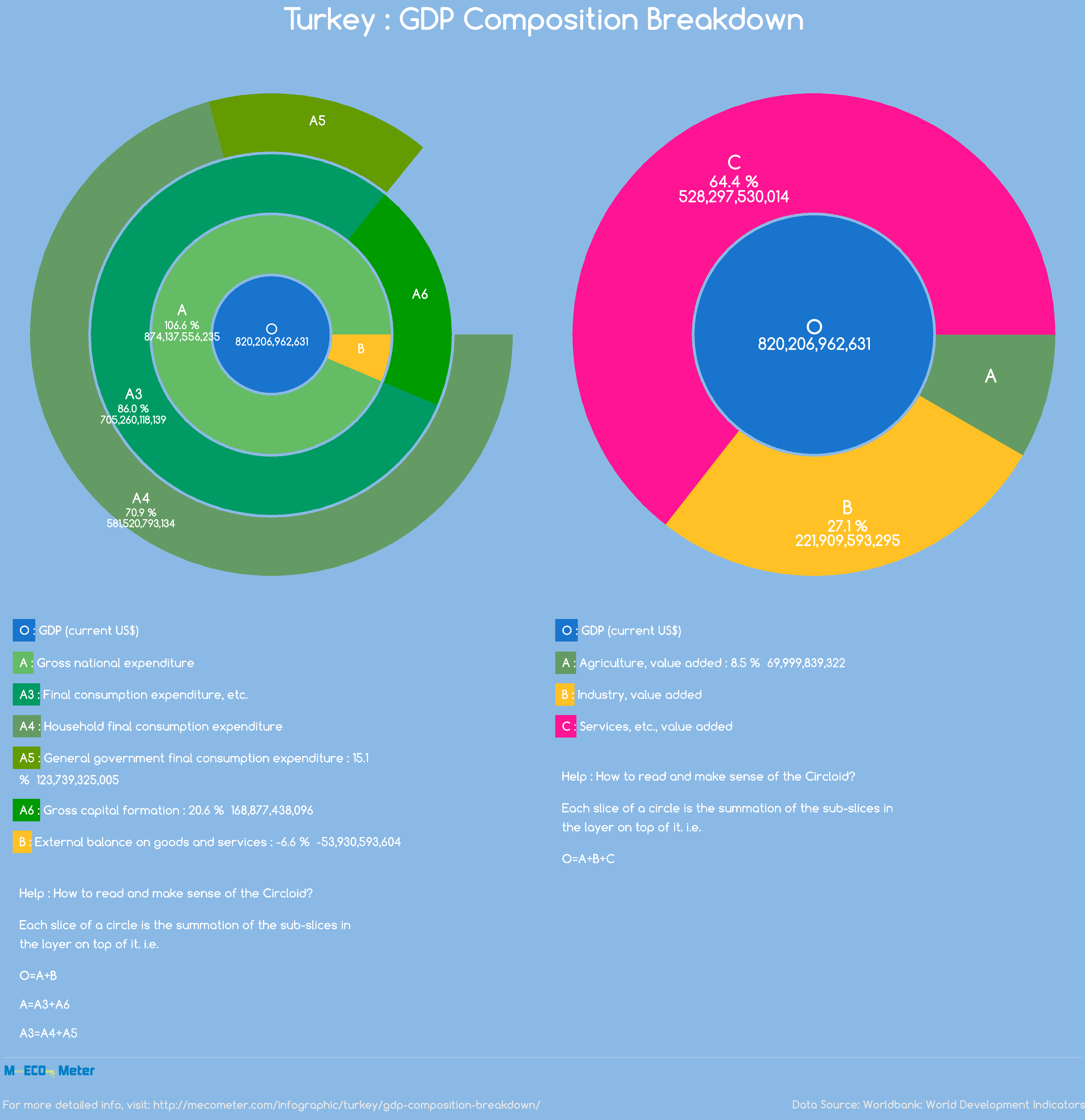 Turkey : GDP Composition Breakdown