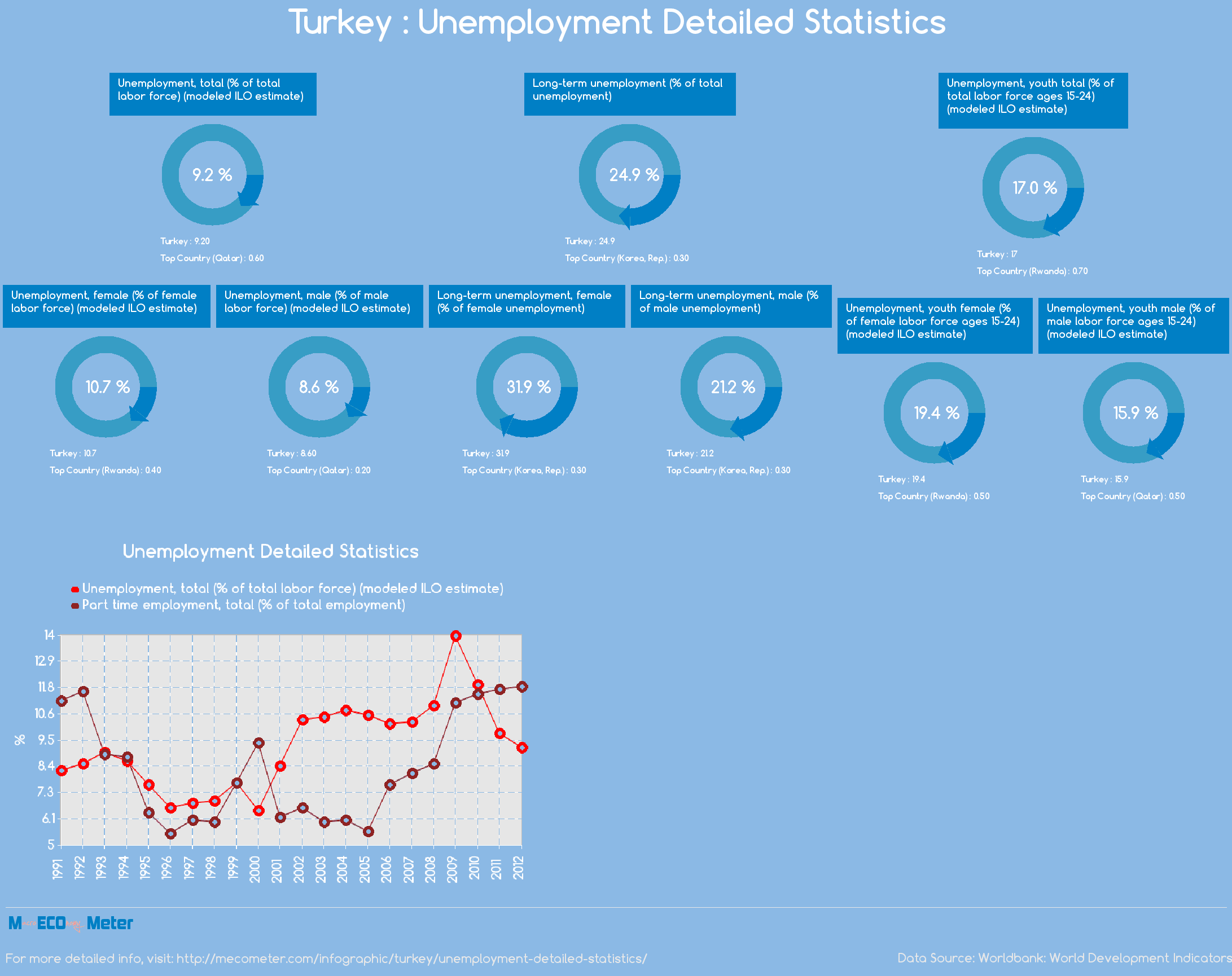 Turkey : Unemployment Detailed Statistics
