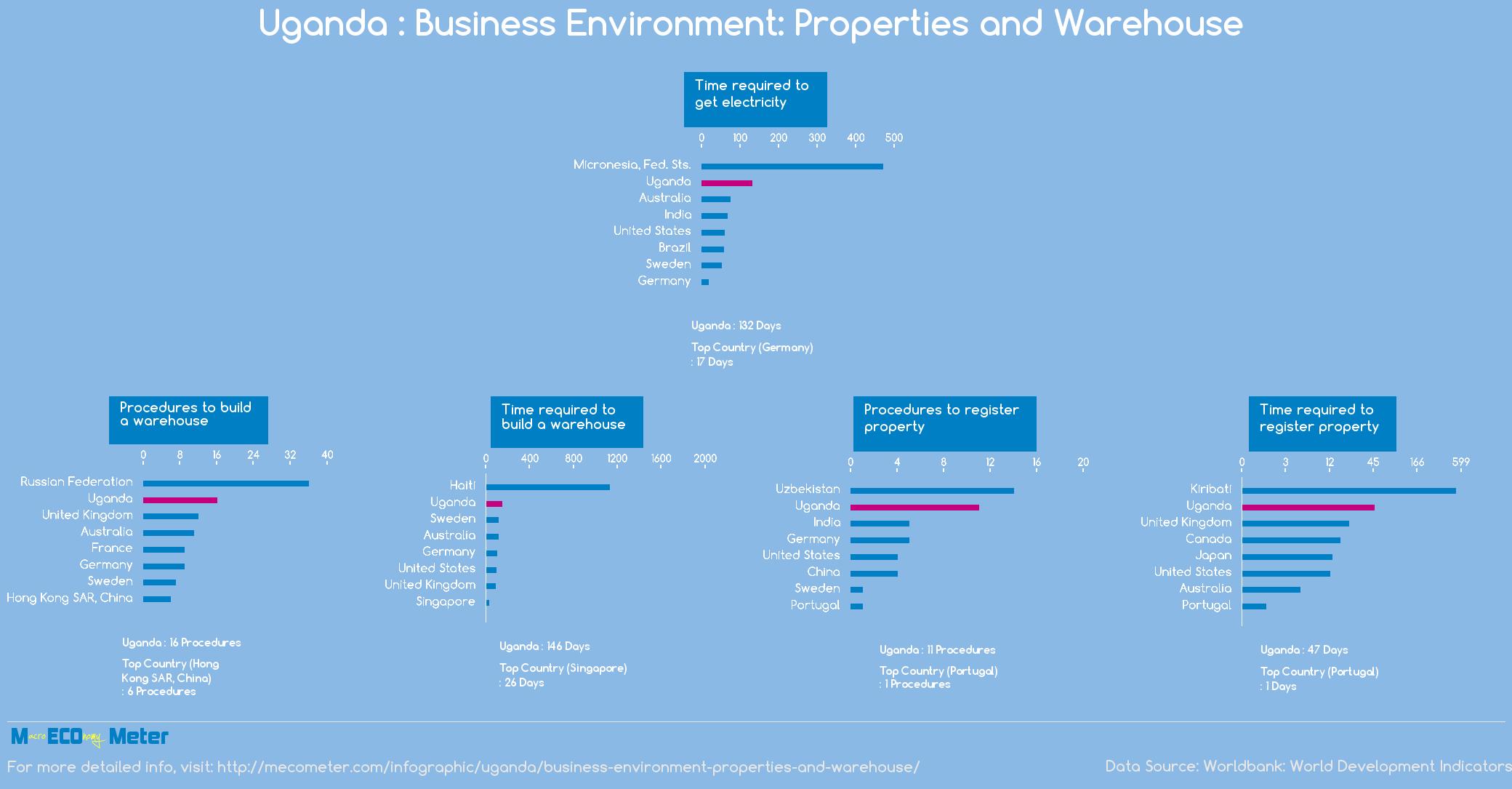 Uganda : Business Environment: Properties and Warehouse