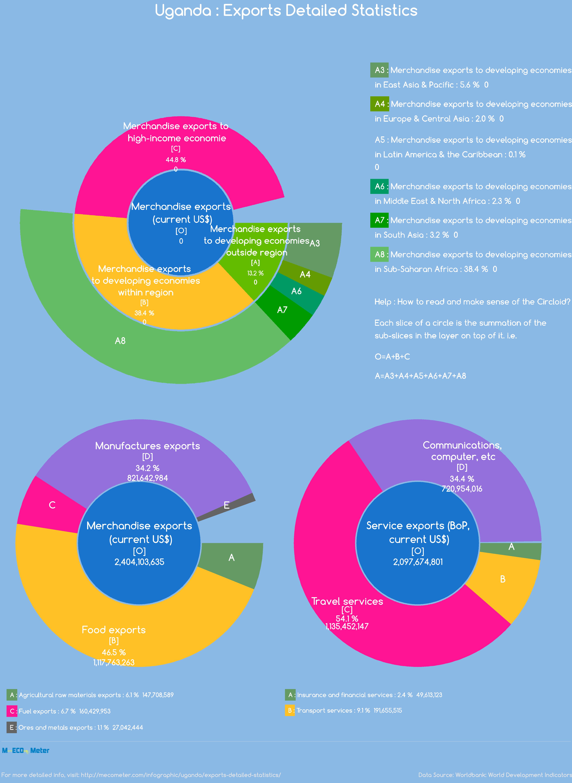 Uganda : Exports Detailed Statistics