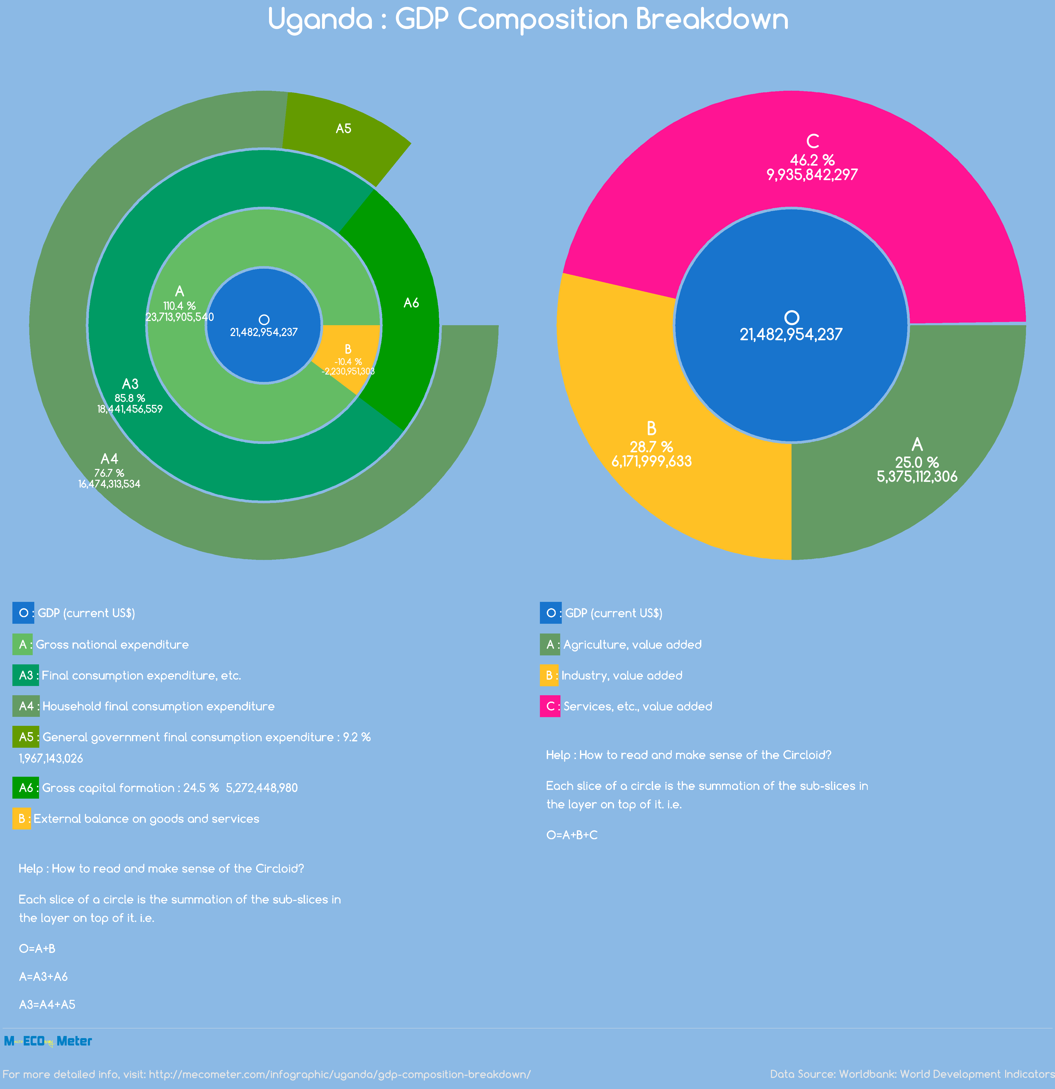 Uganda : GDP Composition Breakdown