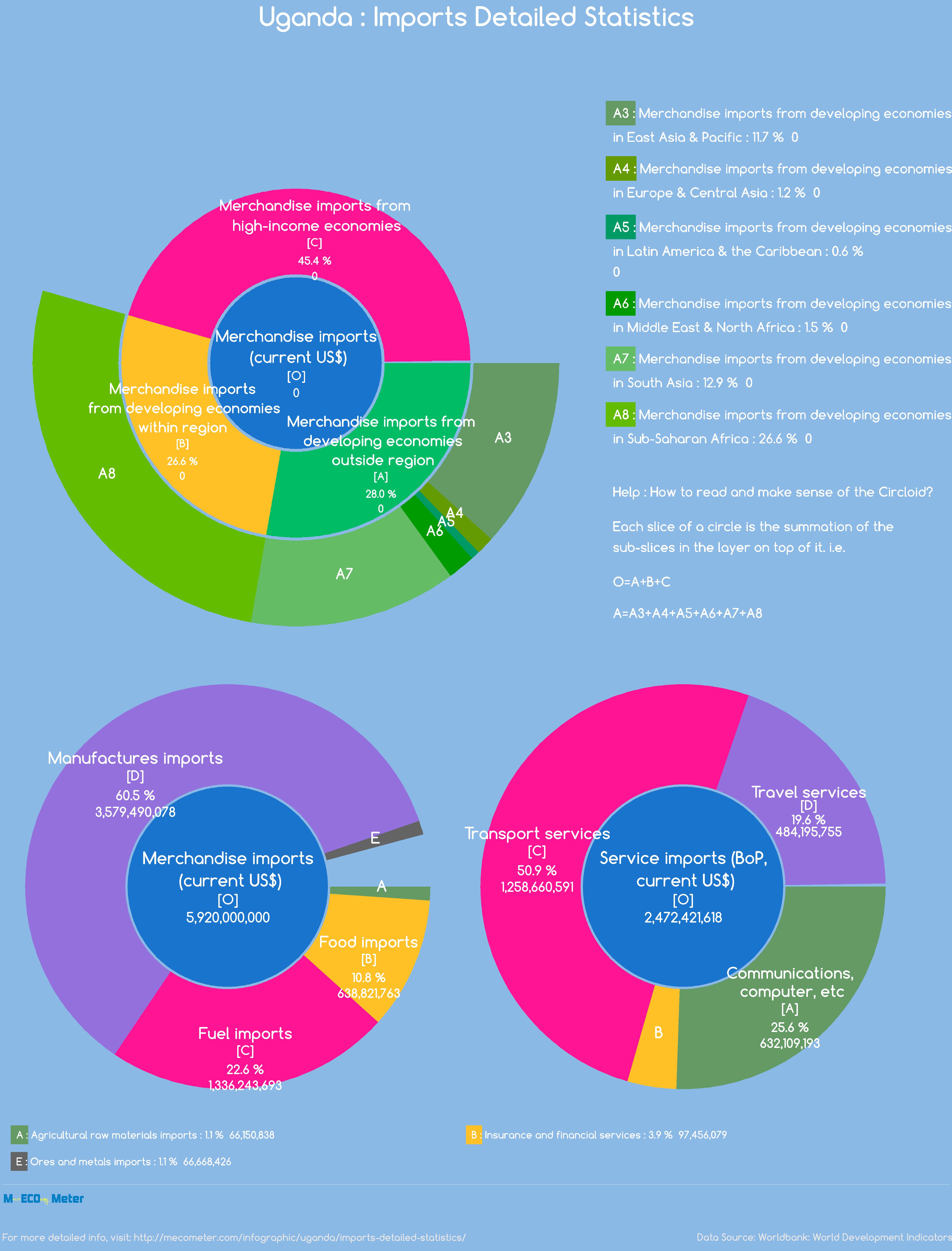 Uganda : Imports Detailed Statistics