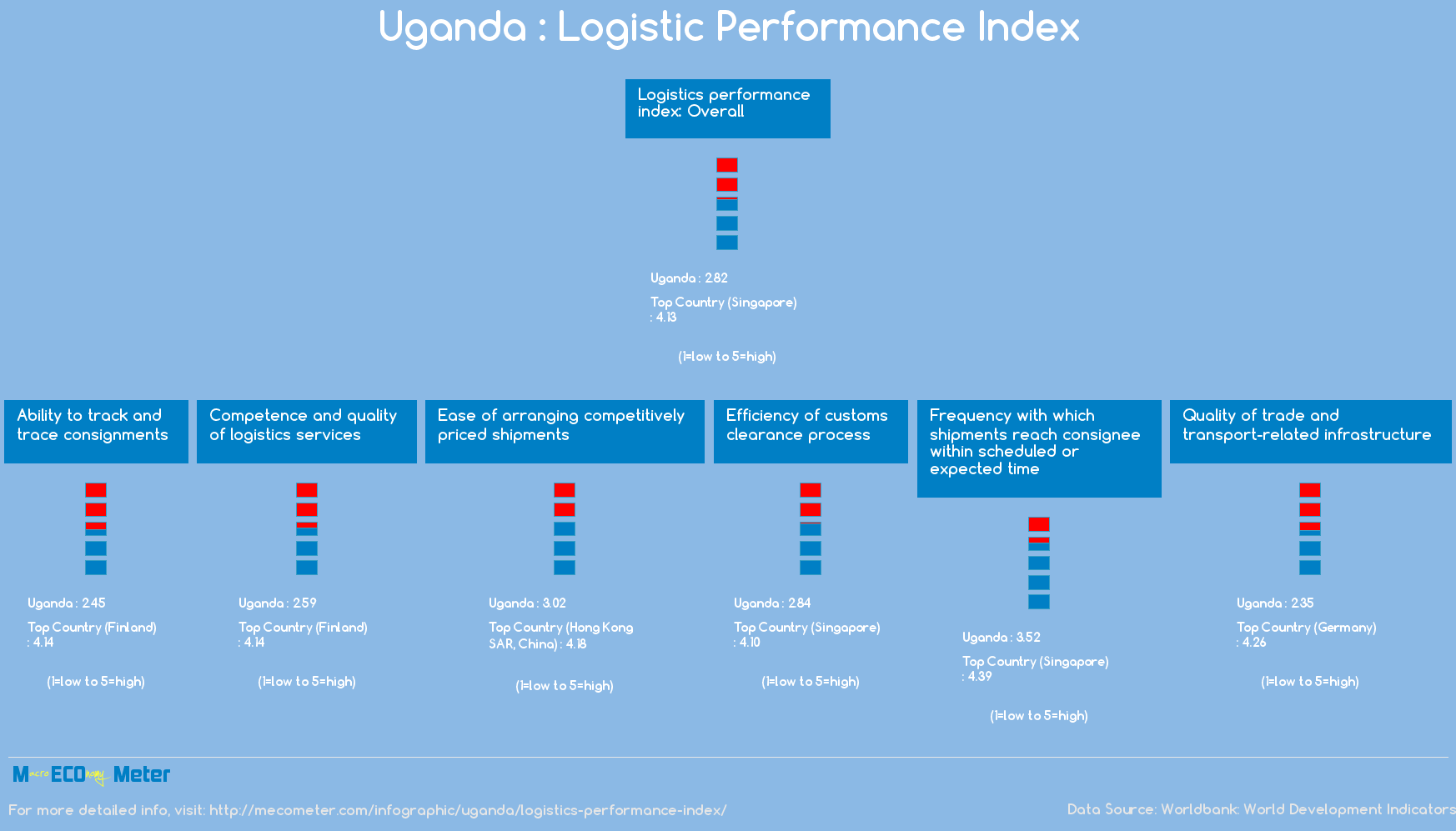 Uganda : Logistic Performance Index