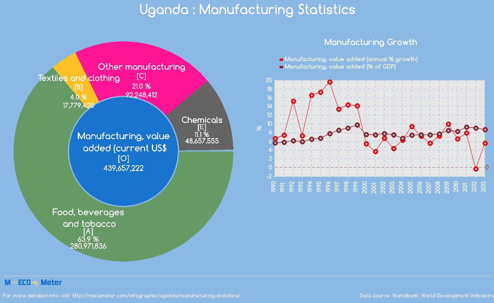 Uganda : Manufacturing Statistics