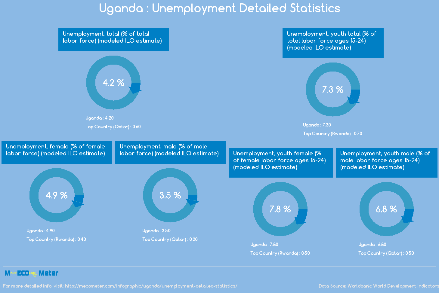 Uganda : Unemployment Detailed Statistics