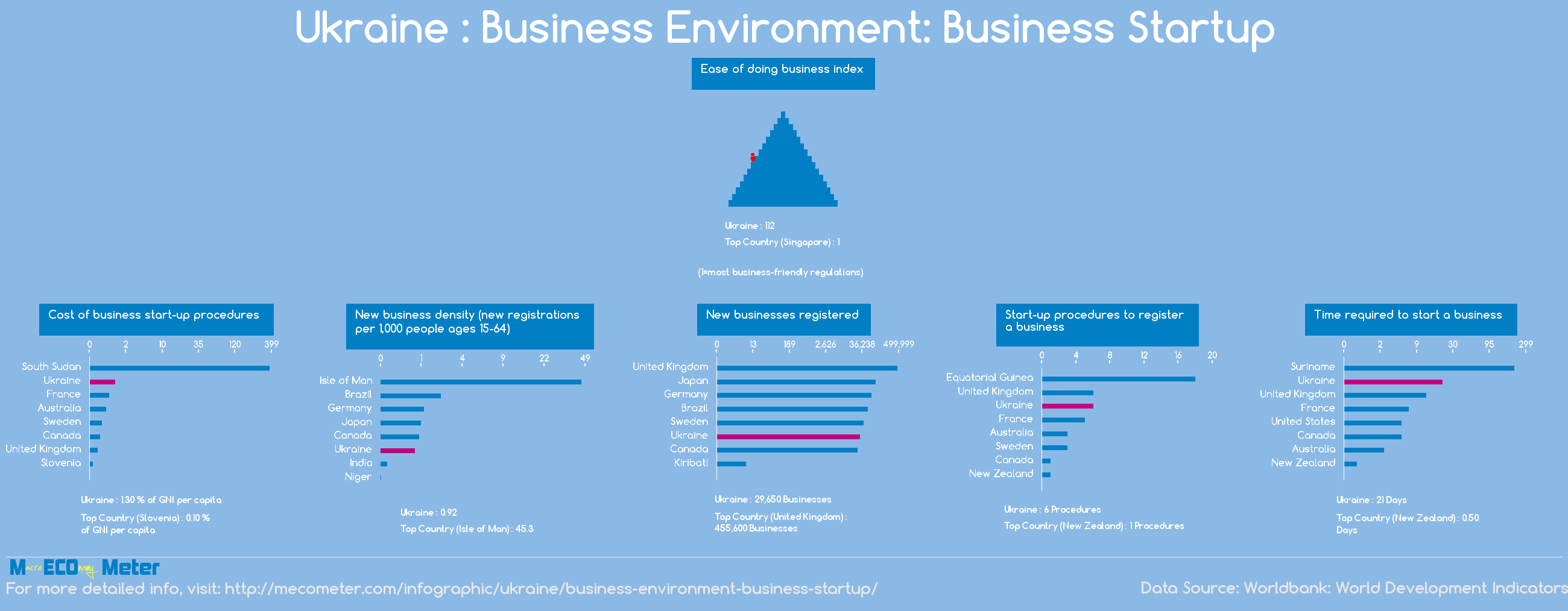 Ukraine : Business Environment: Business Startup