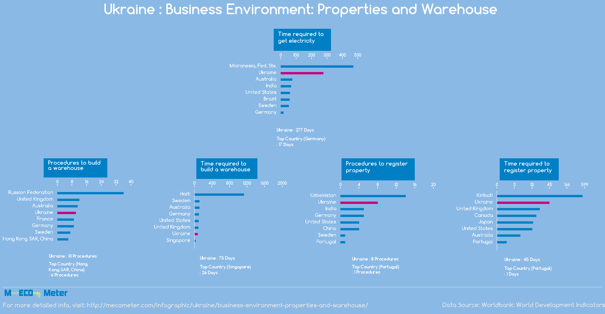 Ukraine : Business Environment: Properties and Warehouse