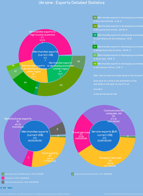 Ukraine : Exports Detailed Statistics
