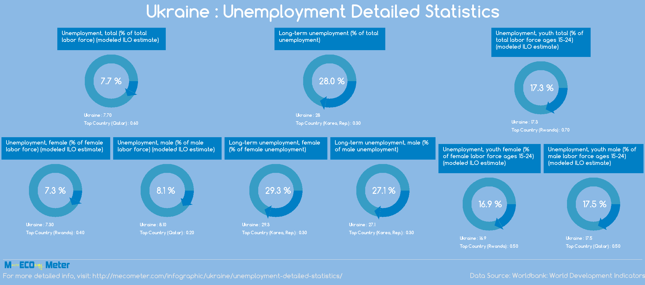Ukraine : Unemployment Detailed Statistics