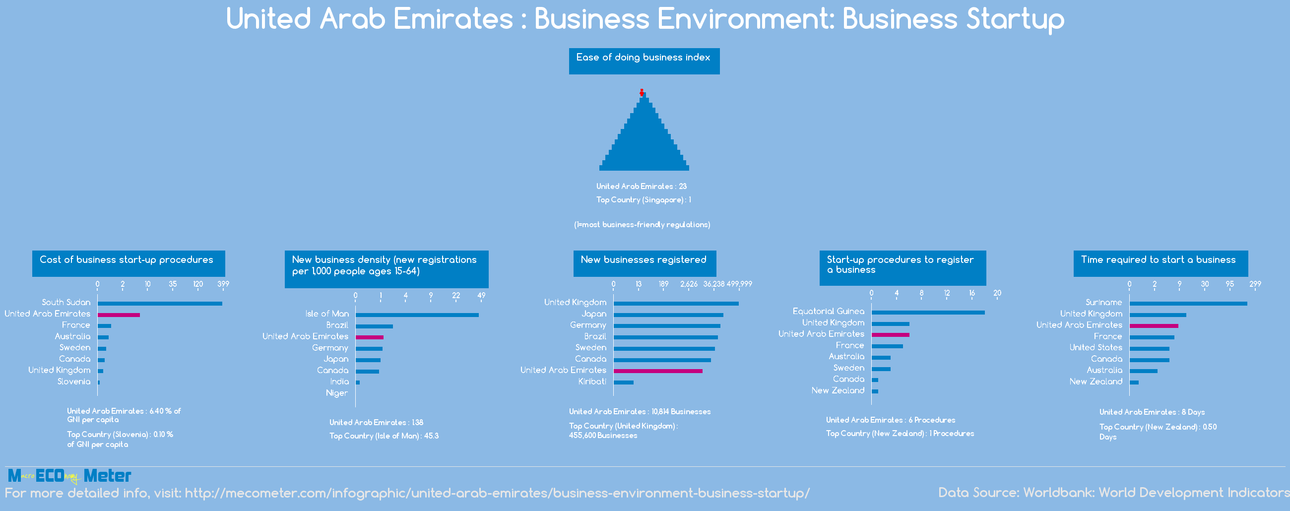 United Arab Emirates : Business Environment: Business Startup