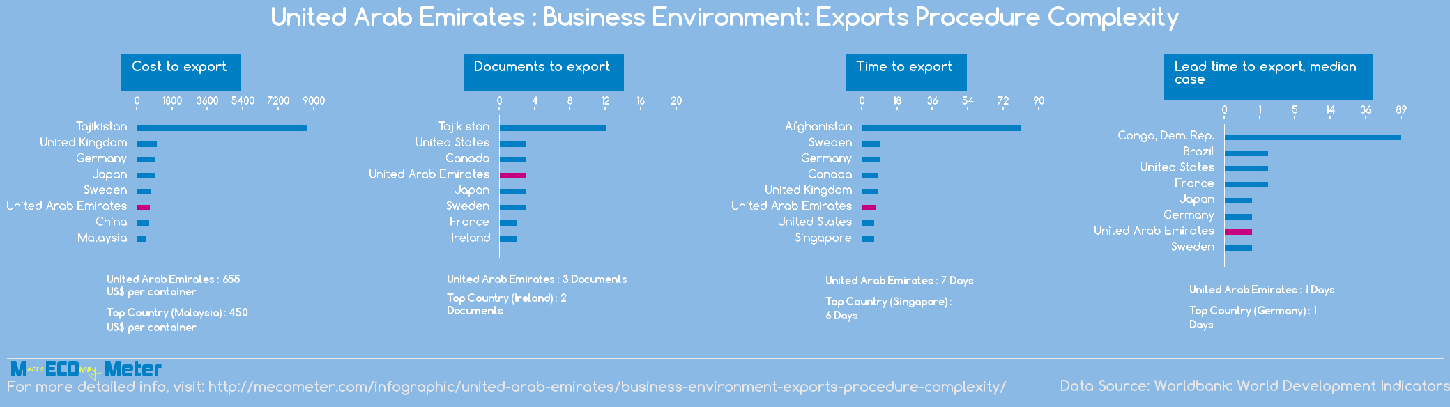 United Arab Emirates : Business Environment: Exports Procedure Complexity
