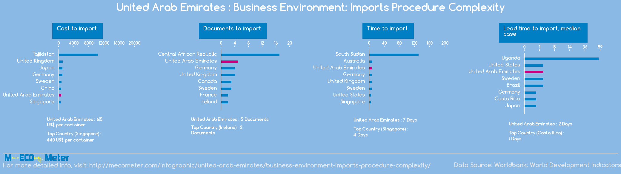 United Arab Emirates : Business Environment: Imports Procedure Complexity