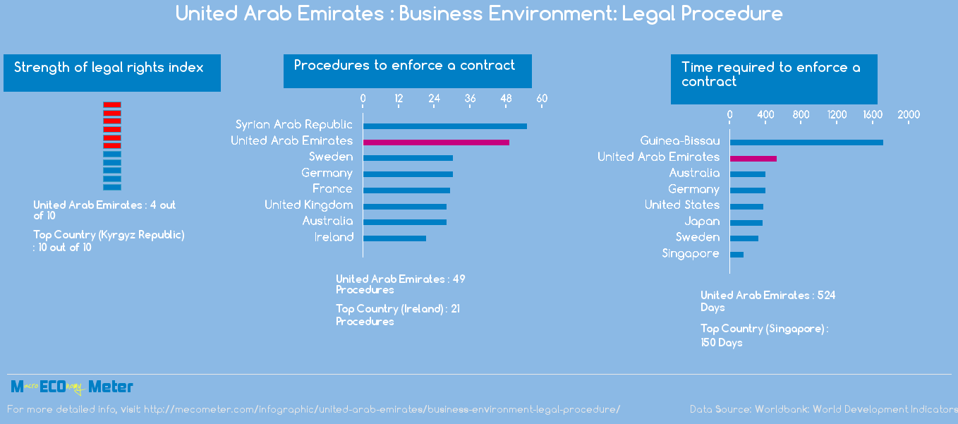 United Arab Emirates : Business Environment: Legal Procedure