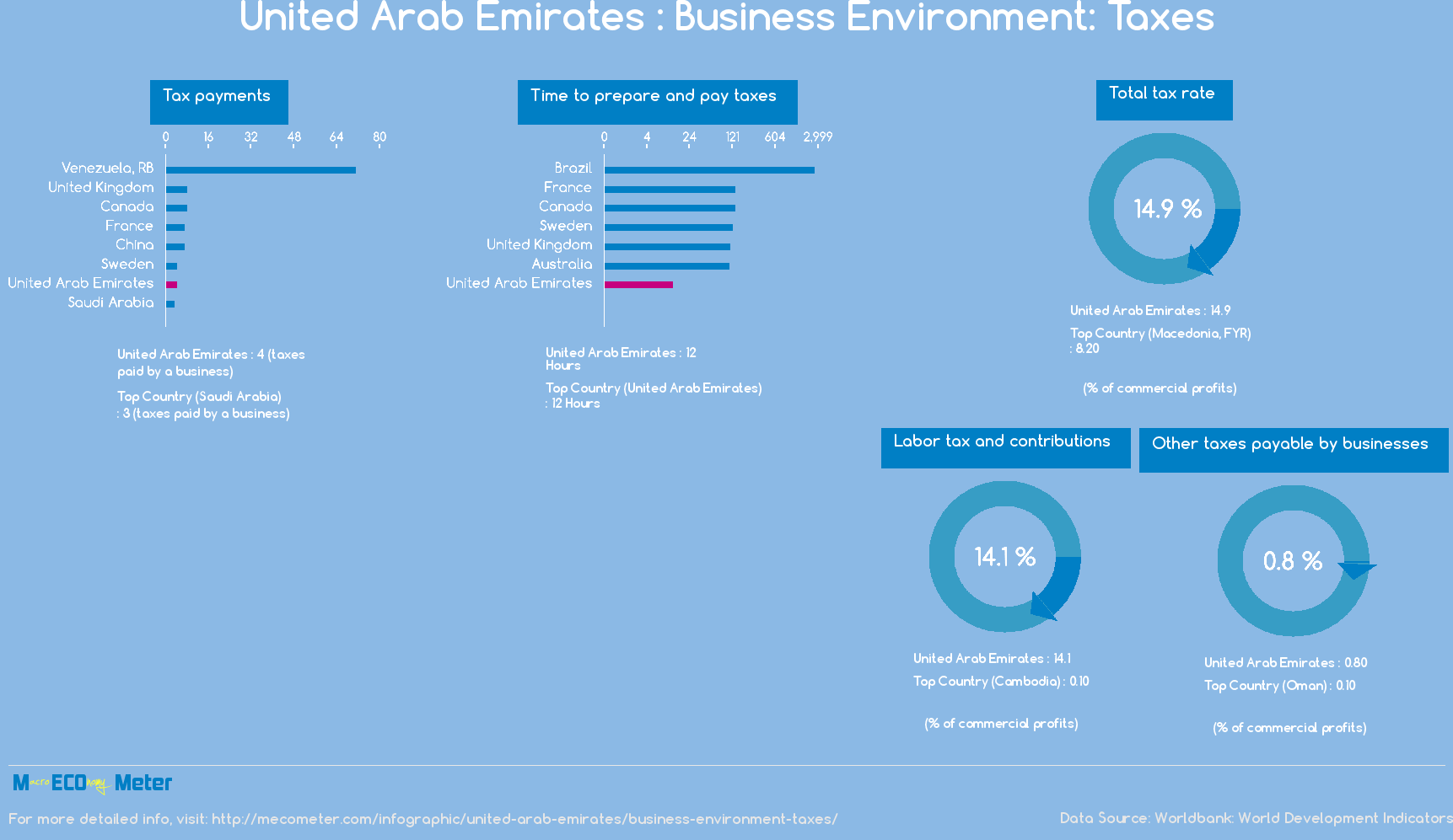 United Arab Emirates : Business Environment: Taxes