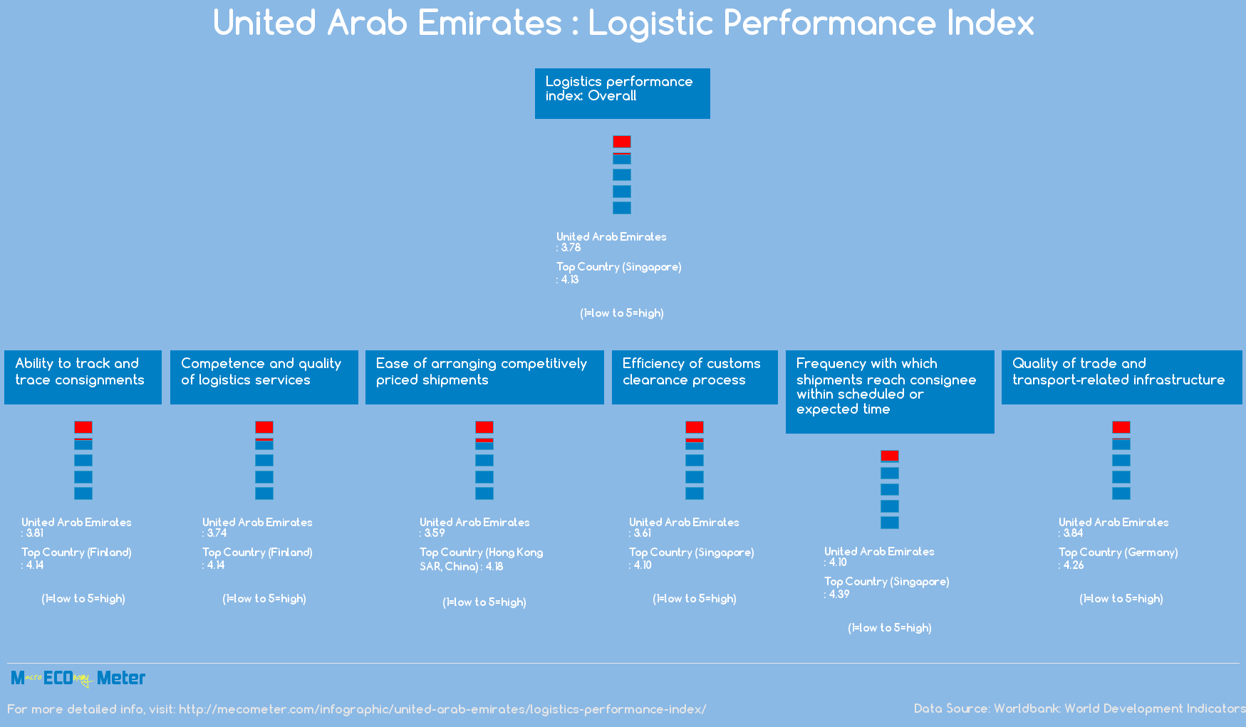 United Arab Emirates : Logistic Performance Index
