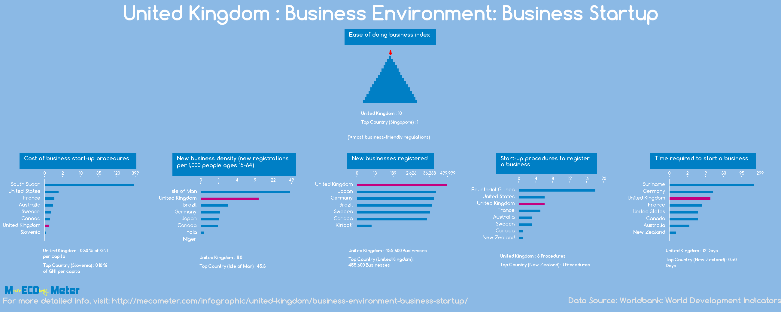 United Kingdom : Business Environment: Business Startup
