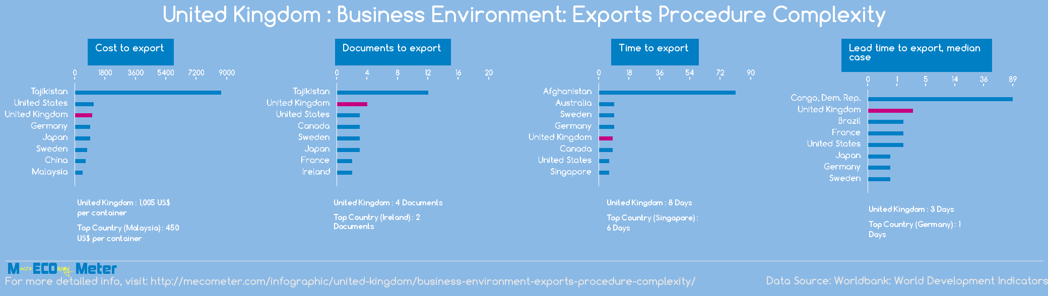 United Kingdom : Business Environment: Exports Procedure Complexity