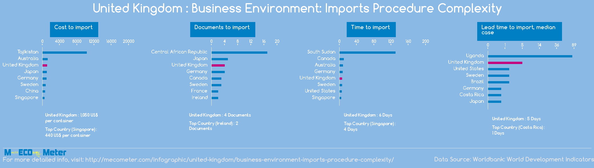 United Kingdom : Business Environment: Imports Procedure Complexity