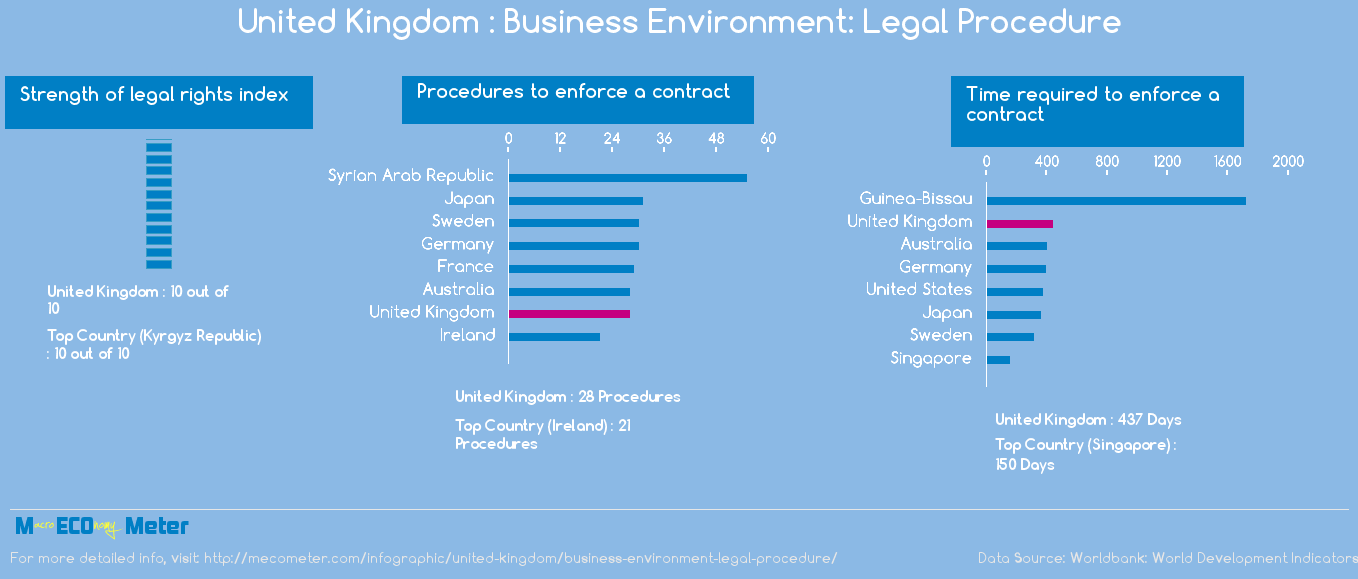 United Kingdom : Business Environment: Legal Procedure