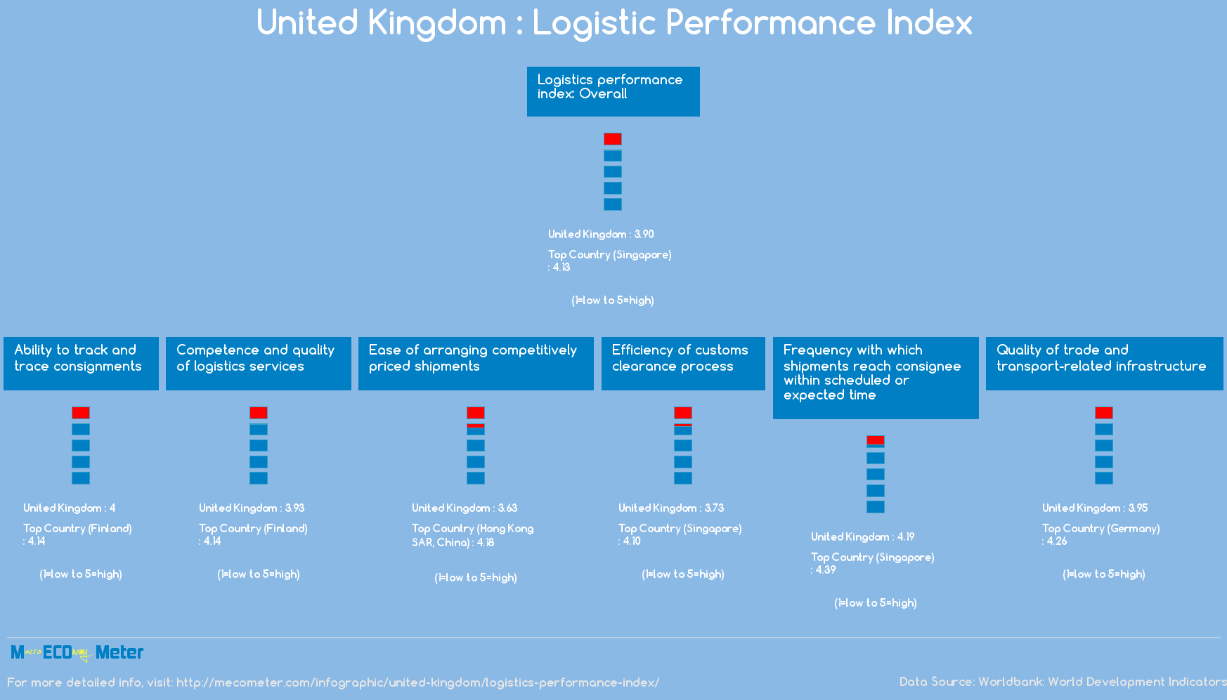 United Kingdom : Logistic Performance Index