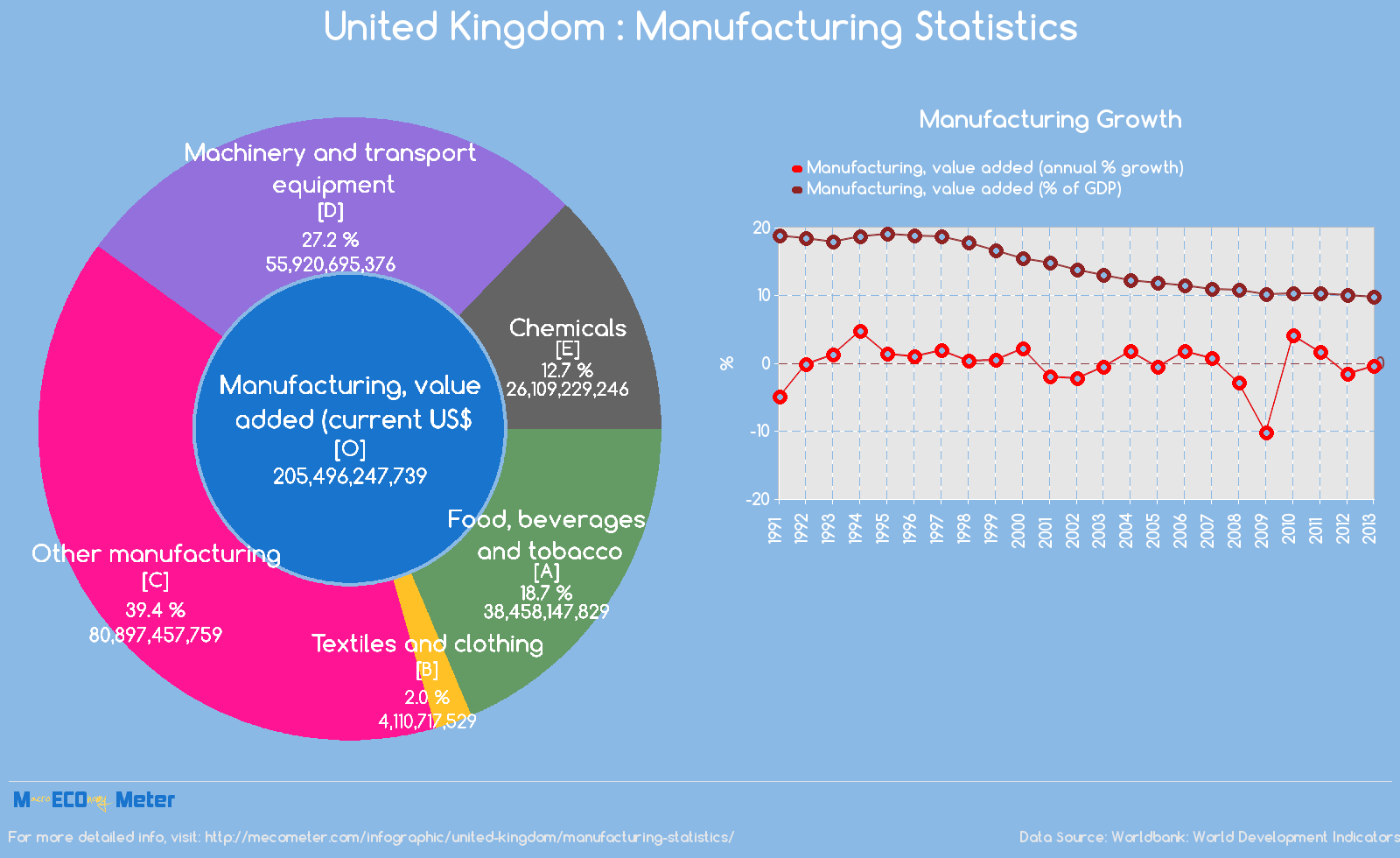 United Kingdom : Manufacturing Statistics