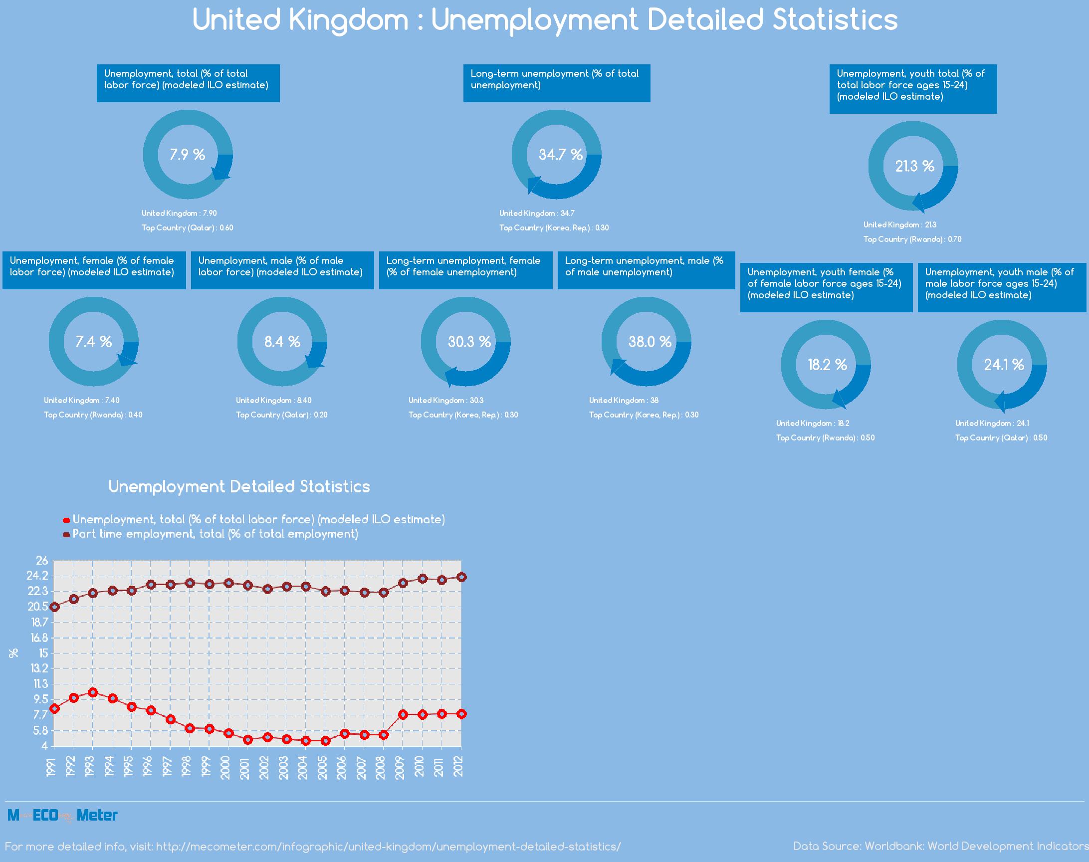United Kingdom : Unemployment Detailed Statistics