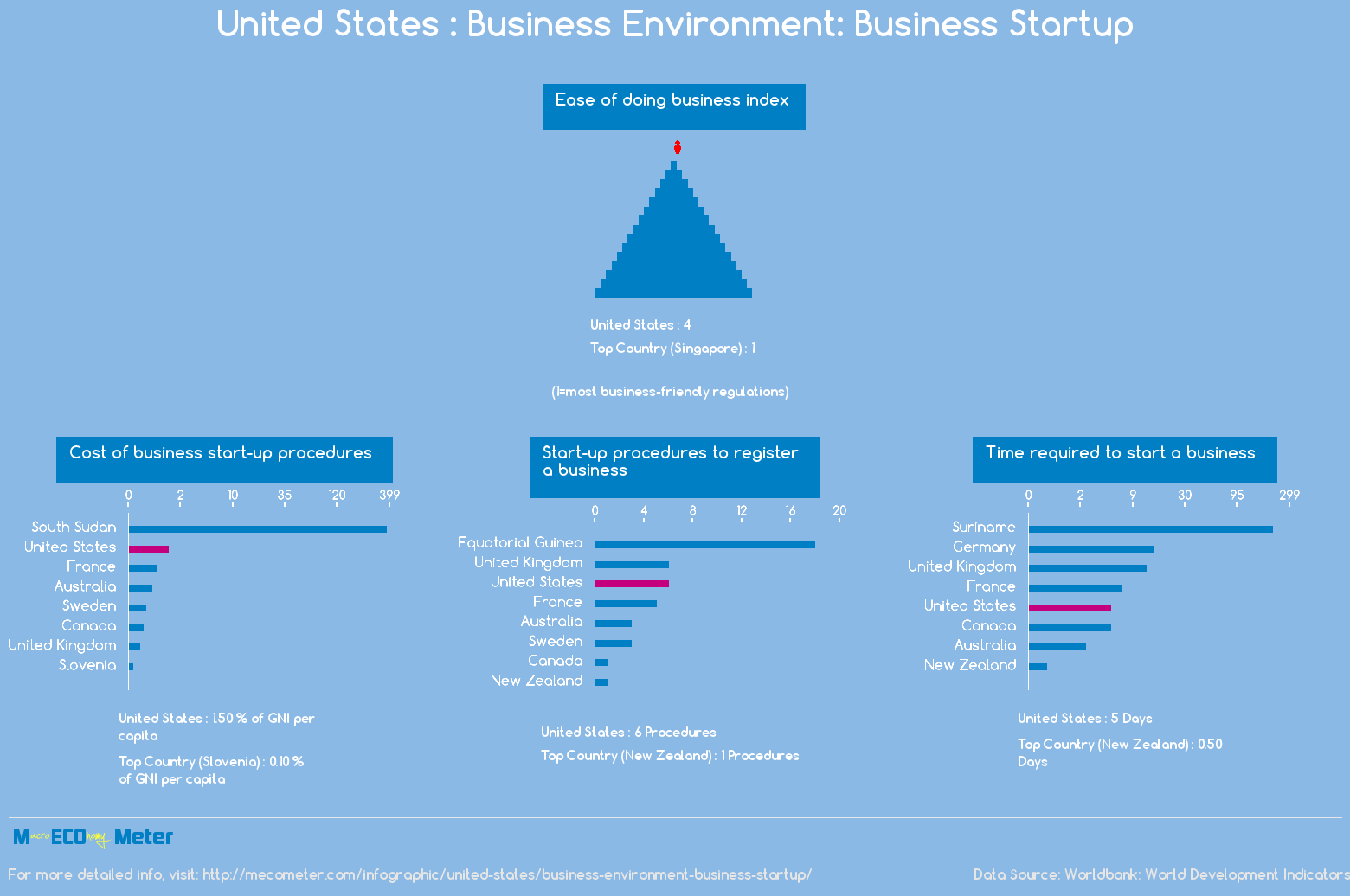 United States : Business Environment: Business Startup