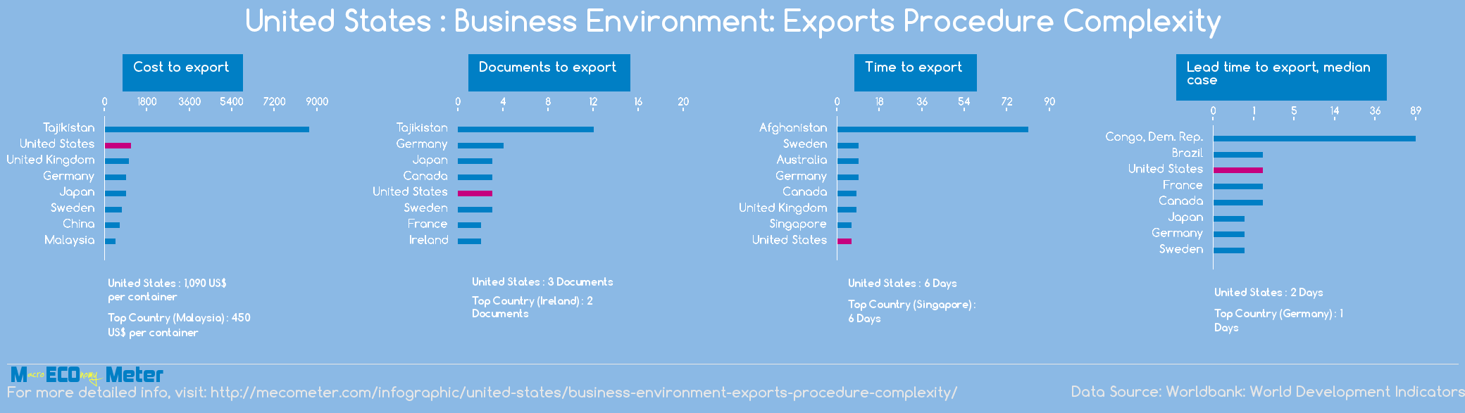 United States : Business Environment: Exports Procedure Complexity