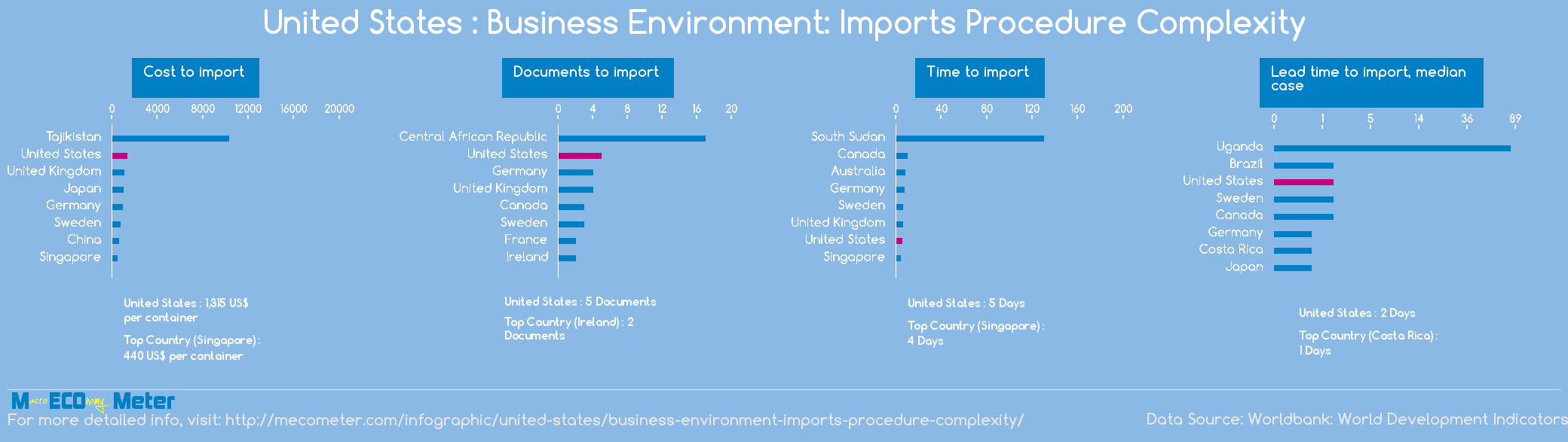 United States : Business Environment: Imports Procedure Complexity