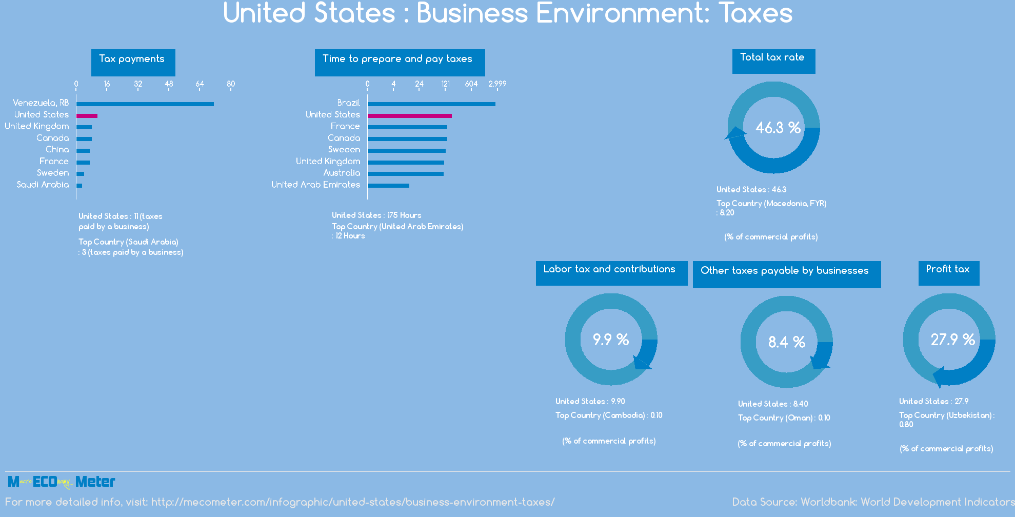 United States : Business Environment: Taxes